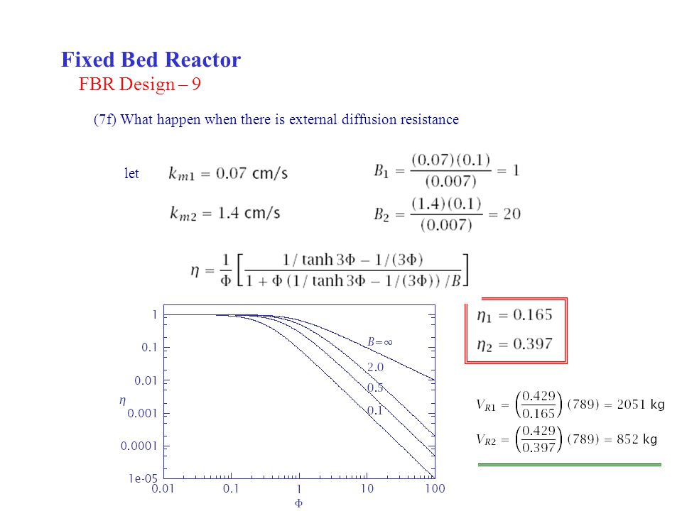 Fixed Bed Reactor FBR Design – 9