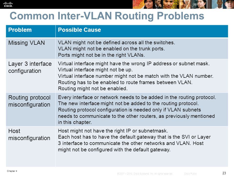 Chapter 4: Implementing Inter-VLAN Routing - ppt download