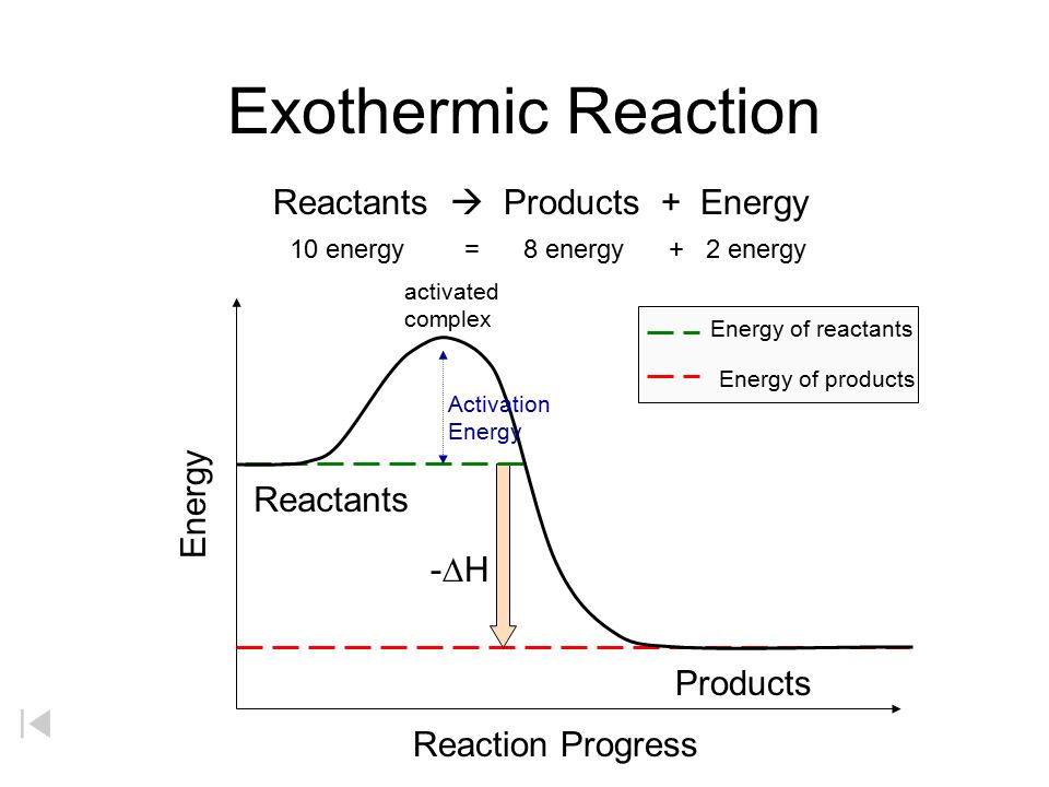 Exothermic Reaction Reactants  Products + Energy Energy Reactants -DH