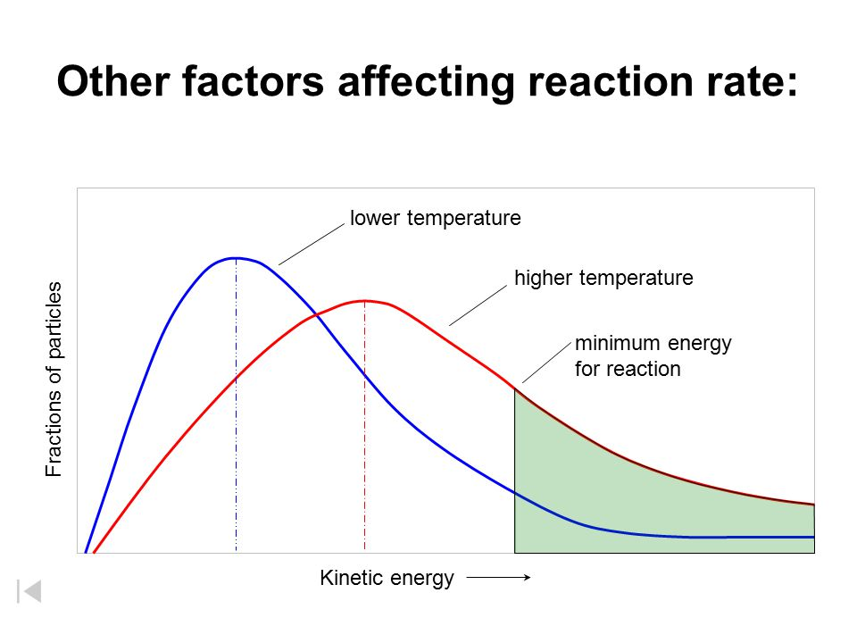 Other factors affecting reaction rate: