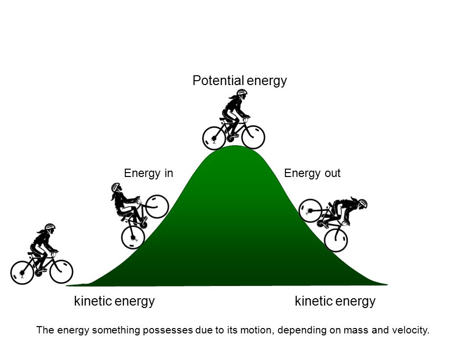 Potential energy kinetic energy kinetic energy Energy in Energy out