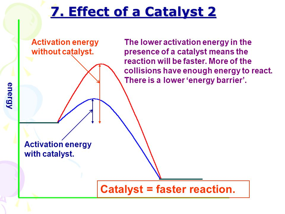 7. Effect of a Catalyst 2 Catalyst = faster reaction.
