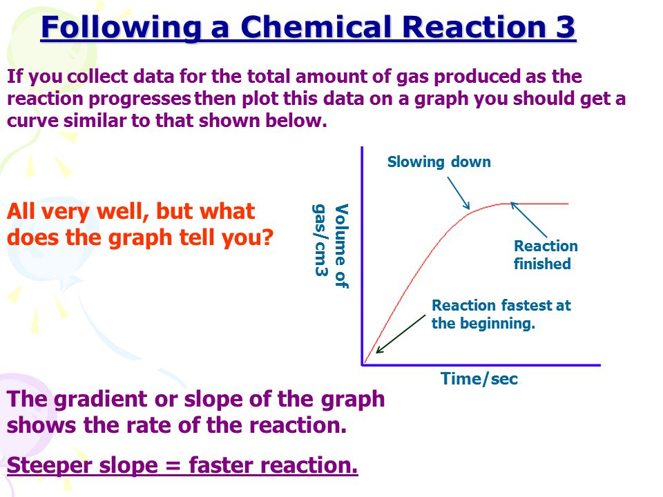 Following a Chemical Reaction 3
