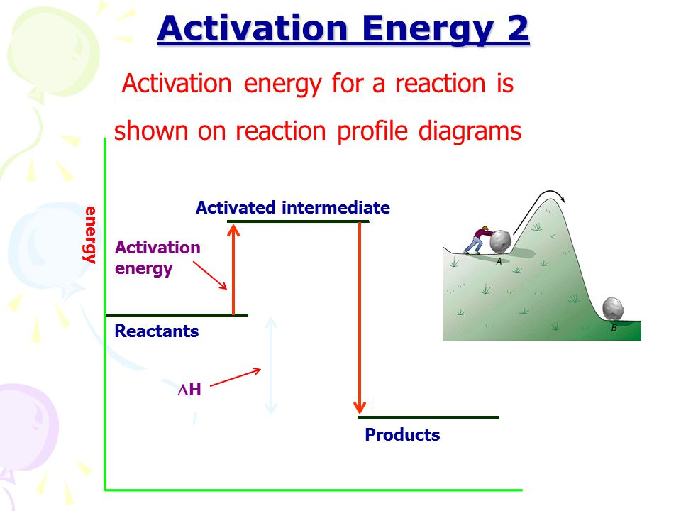Activation Energy 2 Activation energy for a reaction is