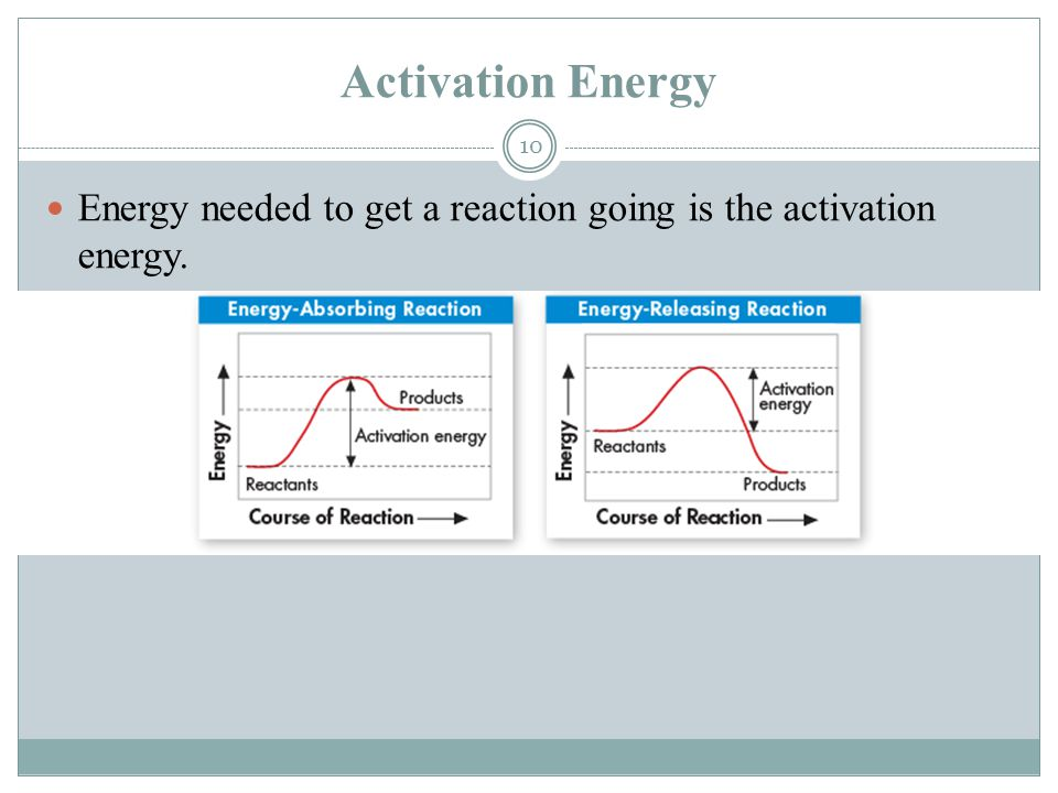 Activation Energy Energy needed to get a reaction going is the activation energy.