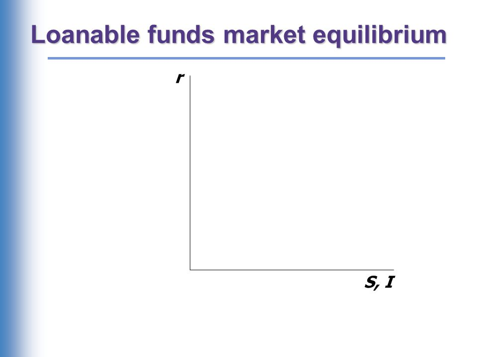 The special role of r r adjusts to equilibrate the _______ market and the _______________ market simultaneously: