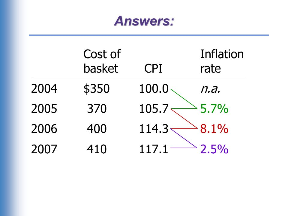 The composition of the CPI's basket