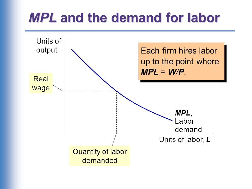 The equilibrium real wage