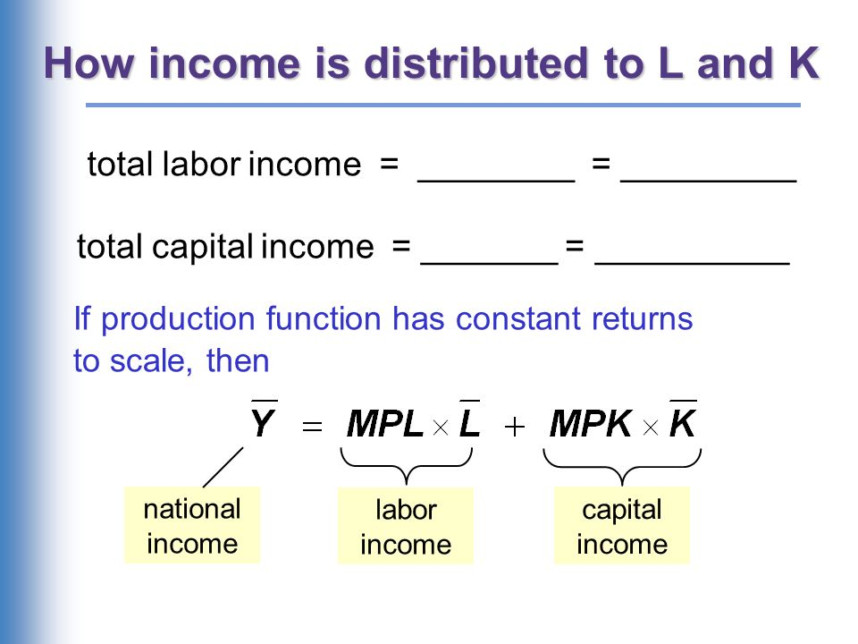 The ratio of labor income to total income in the U.S.,