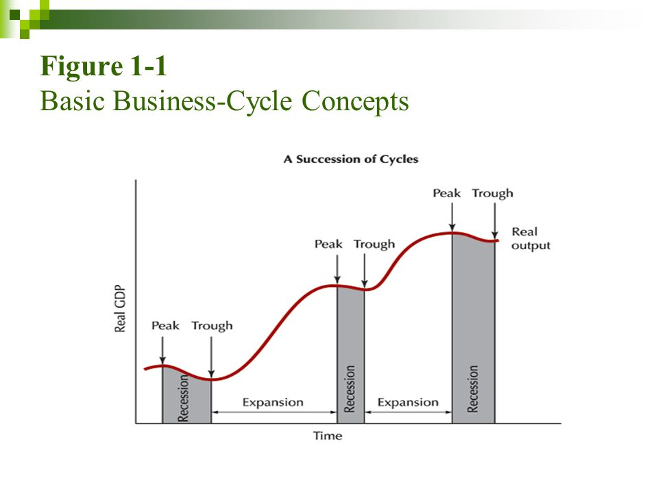 Figure 1-1 Basic Business-Cycle Concepts