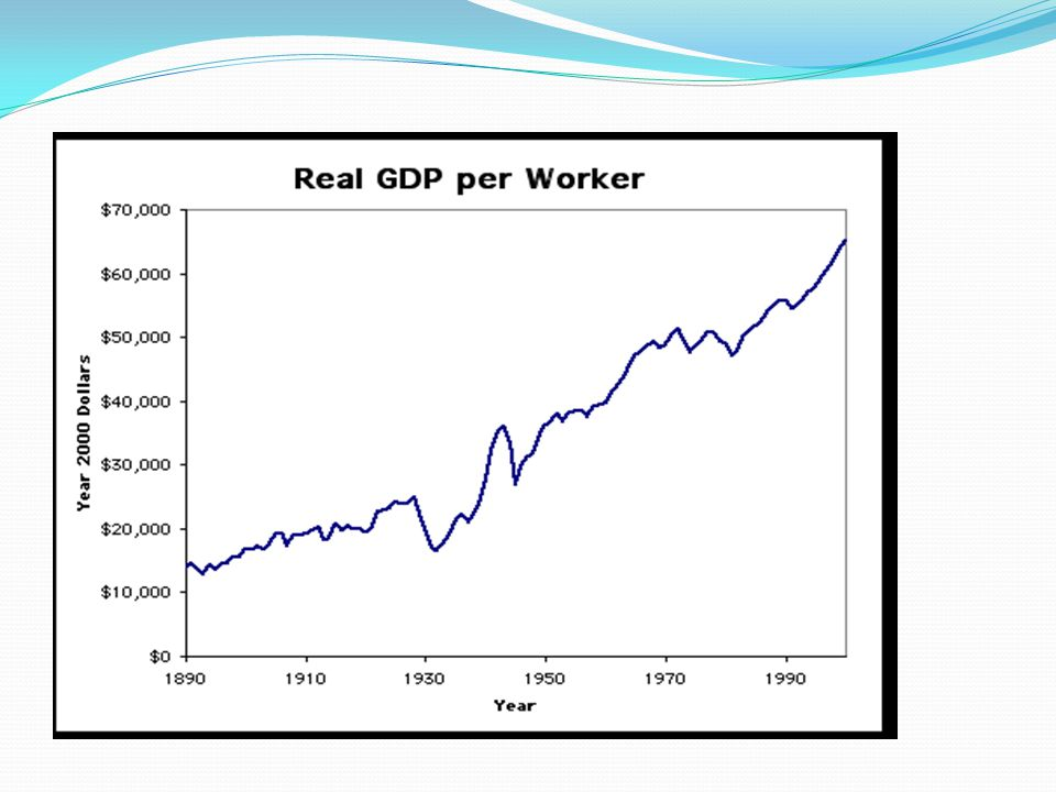 GDP Per Worker in the US