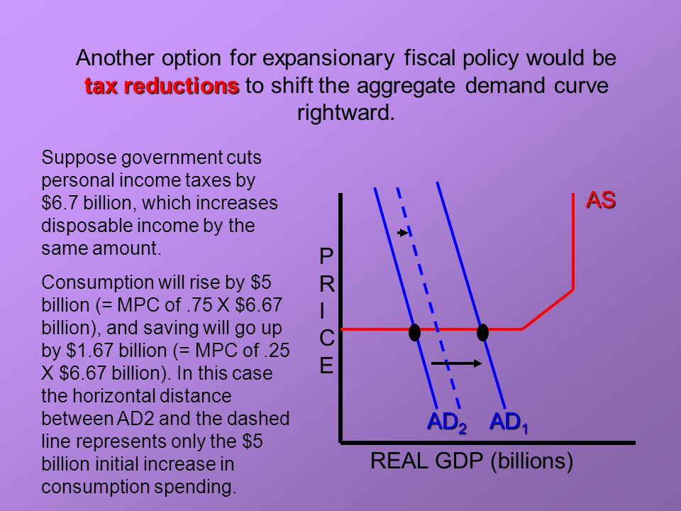 expansionary or contradictionary Expansionary fiscal policy is a form of fiscal policy that involves decreasing taxes, increasing government expenditures or both in order to fight recessionary pressures a decrease in taxes means that households have more disposal income to spend.