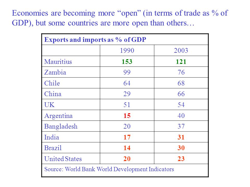 Economies are becoming more open (in terms of trade as % of GDP), but some countries are more open than others…