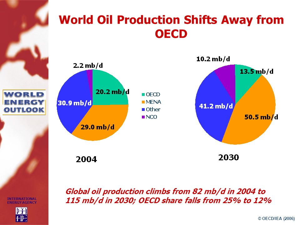 World Oil Production Shifts Away from OECD