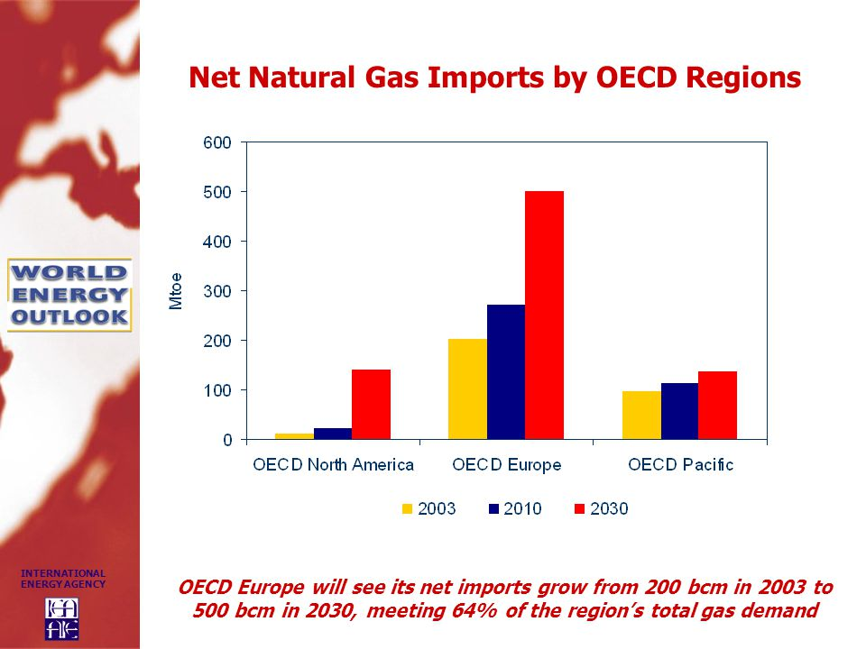 Net Natural Gas Imports by OECD Regions