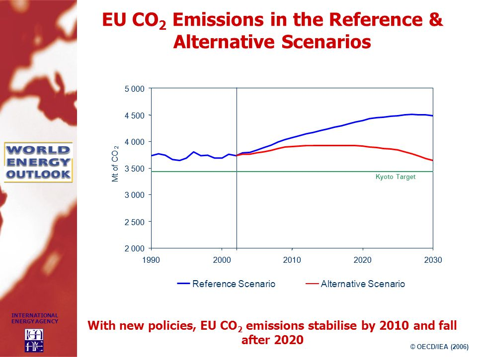 EU CO2 Emissions in the Reference & Alternative Scenarios