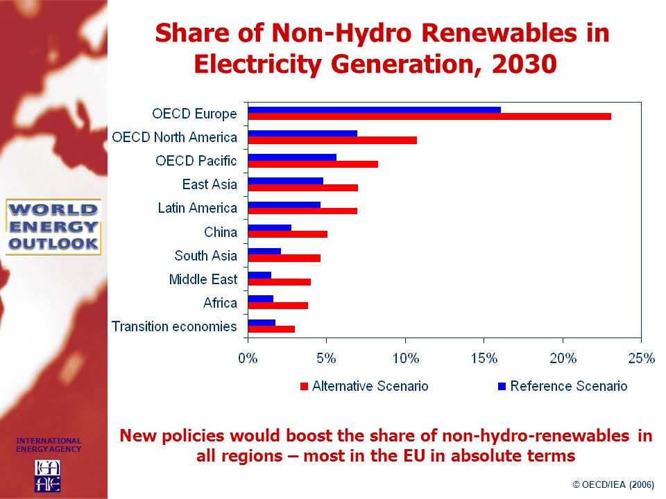 Share of Non-Hydro Renewables in Electricity Generation, 2030