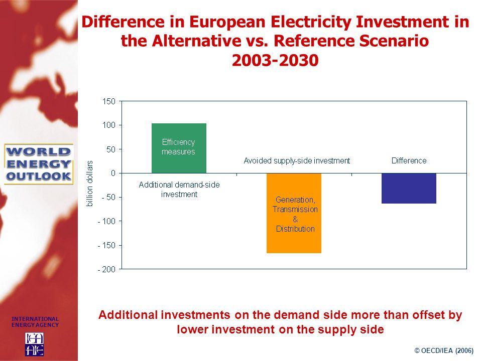 Difference in European Electricity Investment in the Alternative vs