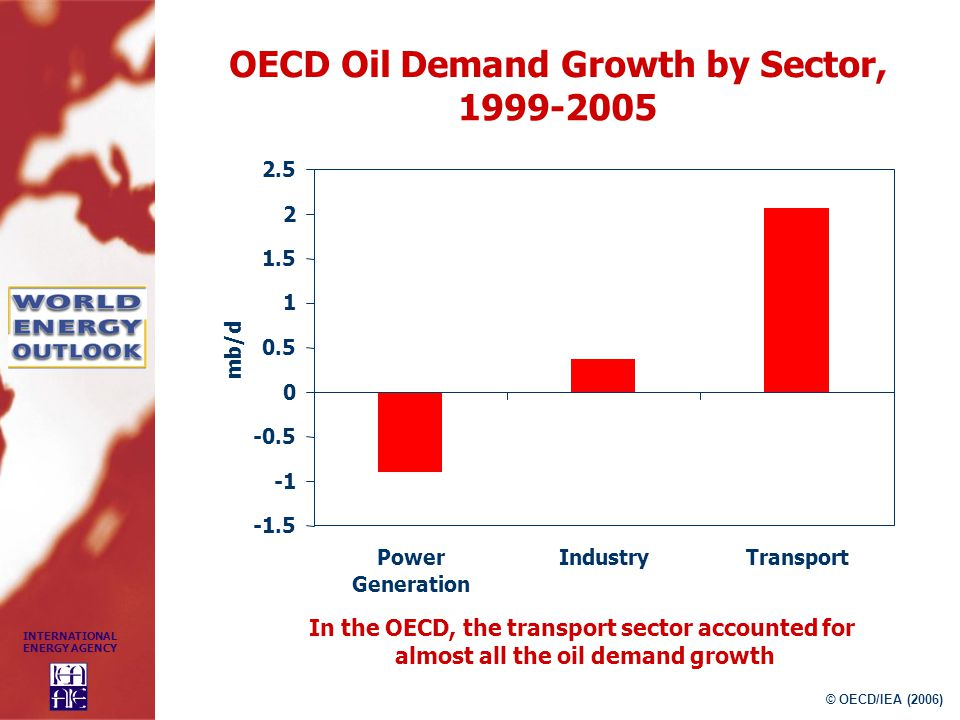 OECD Oil Demand Growth by Sector,