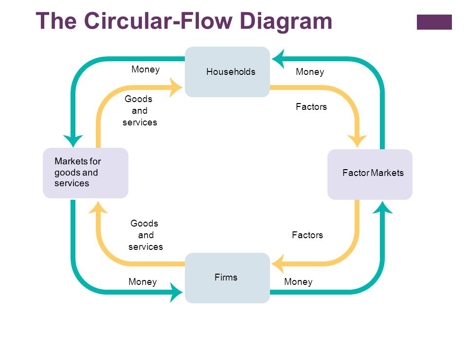 Circular flow and gross domestic product ppt video online download the circular flow diagram ccuart Images