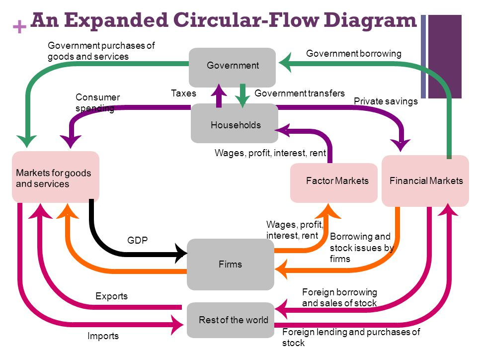 Circular flow and gross domestic product ppt video online download an expanded circular flow diagram ccuart