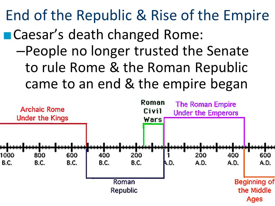End of the Republic & Rise of the Empire