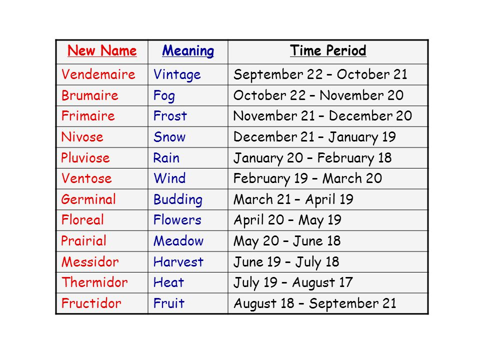 New Name Meaning. Time Period. Vendemaire. Vintage. September 22 – October 21. Brumaire. Fog.