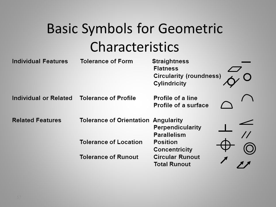 Dimensioning Review Objectives Ppt Video Online Download