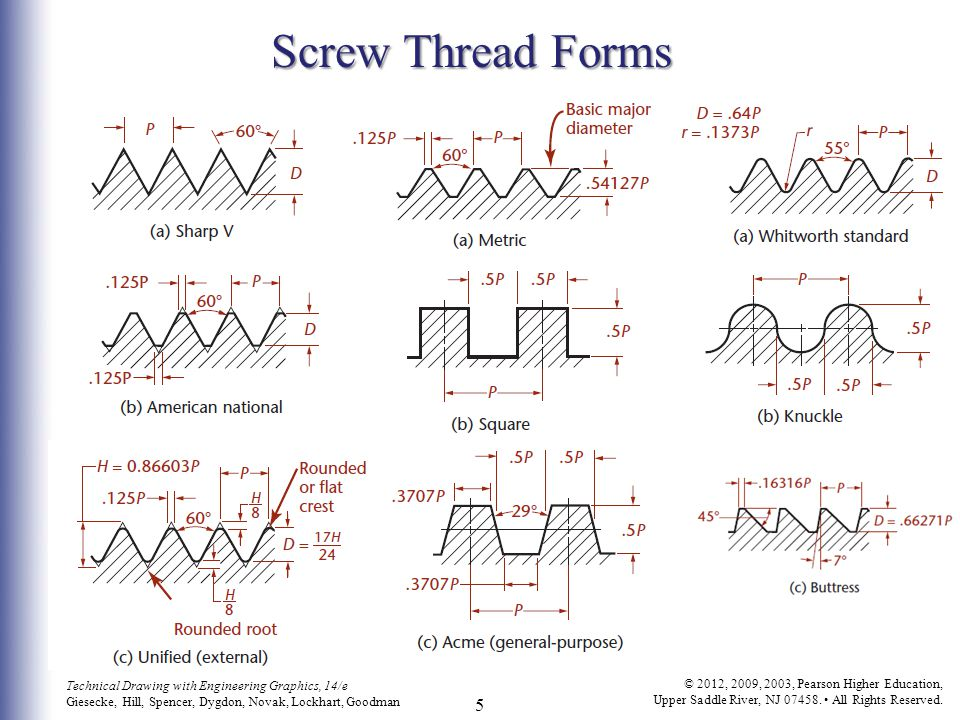 THREADS, FASTENERS, AND SPRINGS - ppt video online download