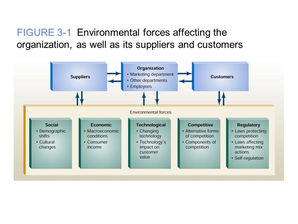 macro environmental forces affecting mobilink This section will focus on the macro environment of samsung and i will explain how the external factors affect the company by looking in their opportunities and threats also go through pestel analysis.