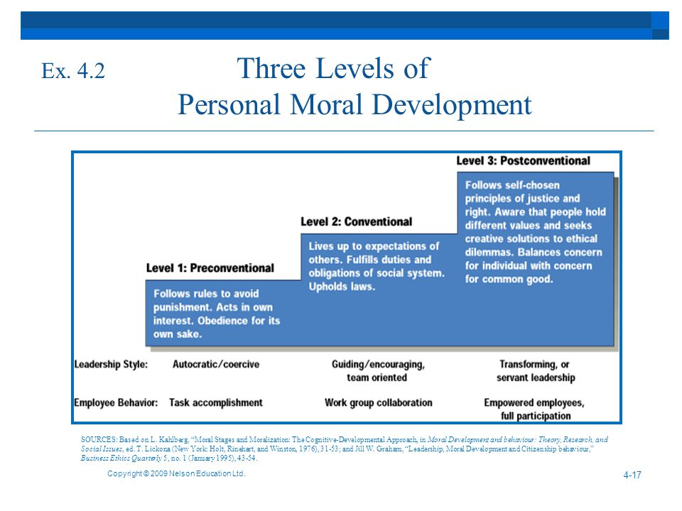 Ex. 4.2 Three Levels of Personal Moral Development