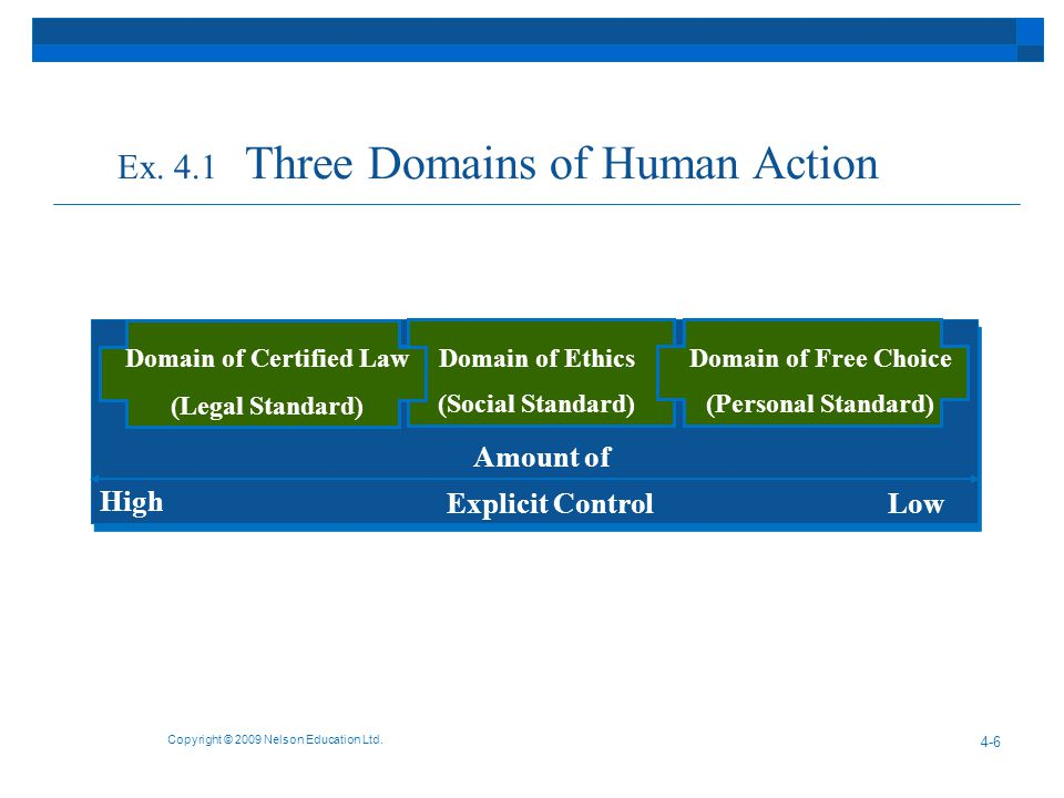 Ex. 4.1 Three Domains of Human Action