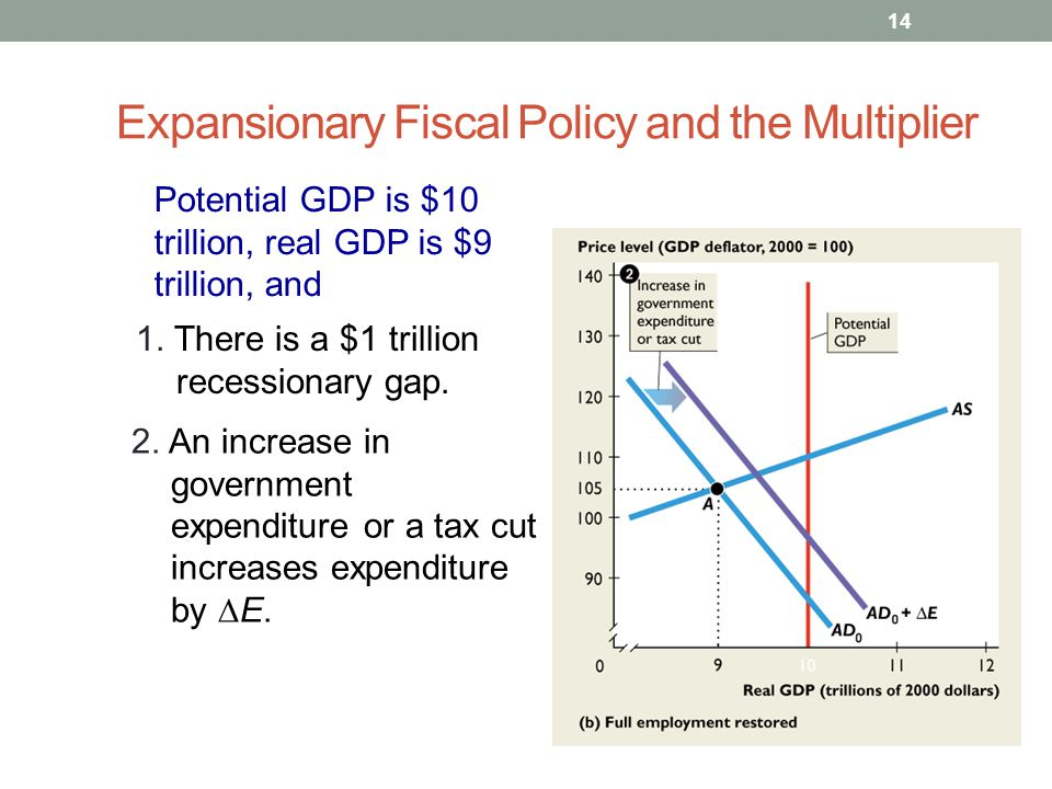 Expansionary Fiscal Policy and the Multiplier