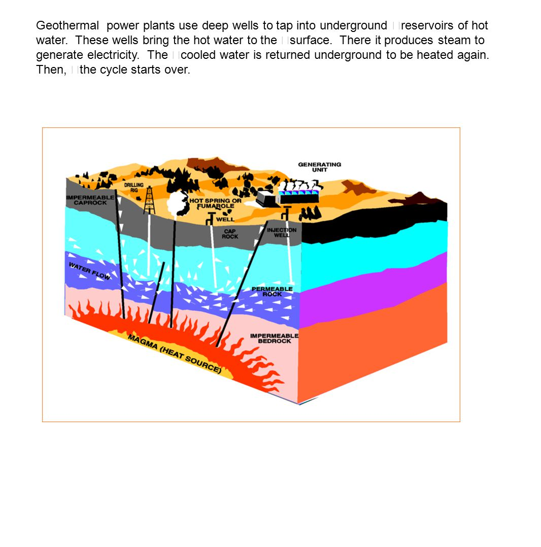 Geothermal power plants use deep wells to tap into underground reservoirs of hot water.
