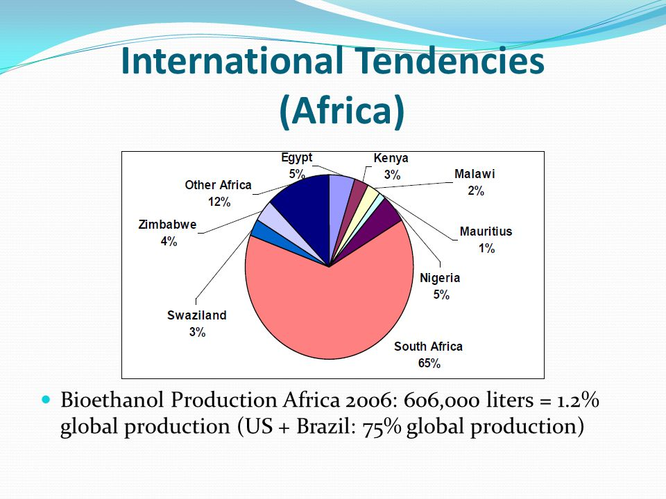 International Tendencies (Africa)