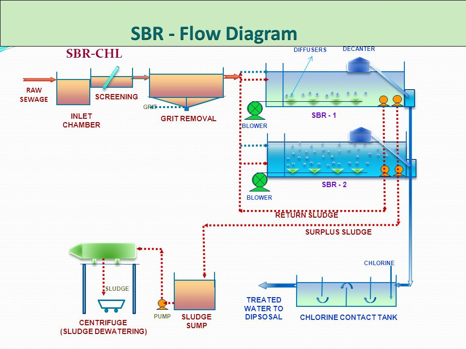 national conference on energy environment ppt video online download rh slideplayer com Process Flow Map Document Process Flow Diagram