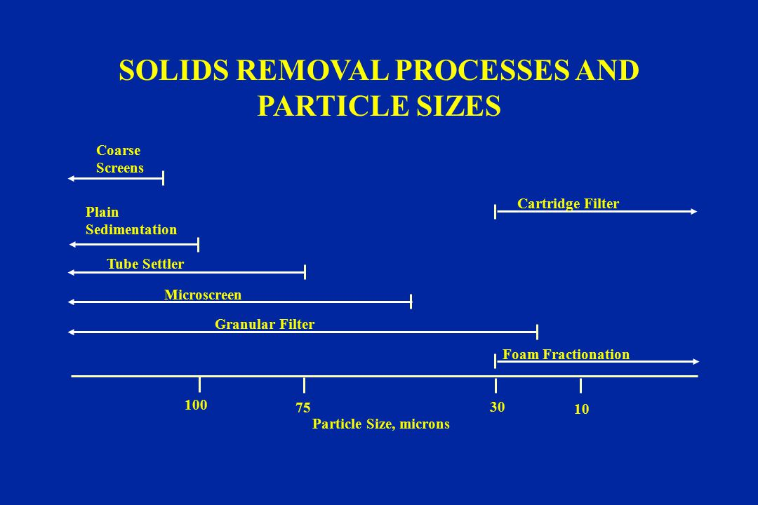 SOLIDS REMOVAL PROCESSES AND PARTICLE SIZES