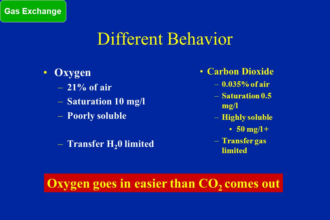 Different Behavior Oxygen goes in easier than CO2 comes out Oxygen