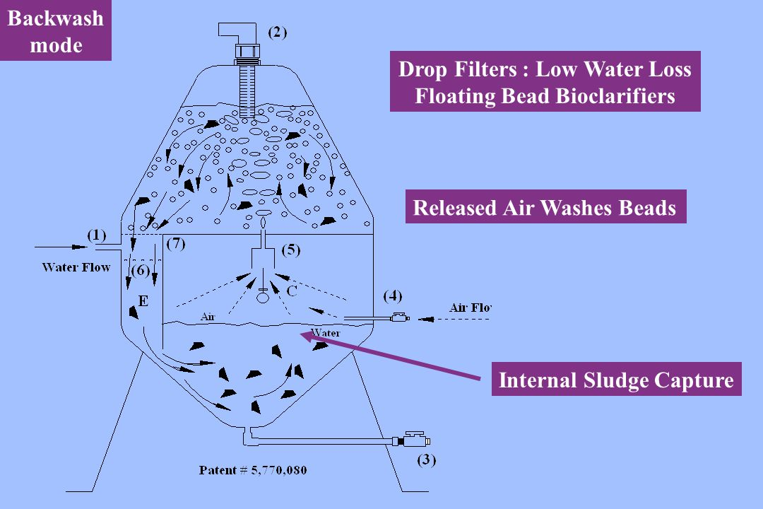 Drop Filters : Low Water Loss Floating Bead Bioclarifiers