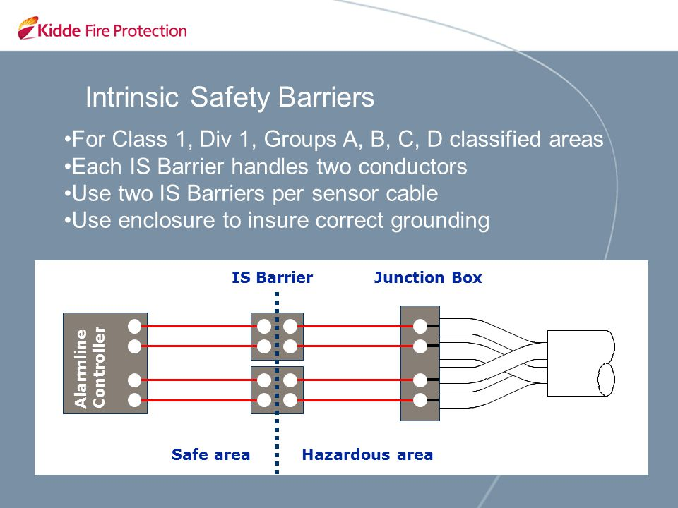 Alarmline Linear Heat Detection For Storage Tank Protection