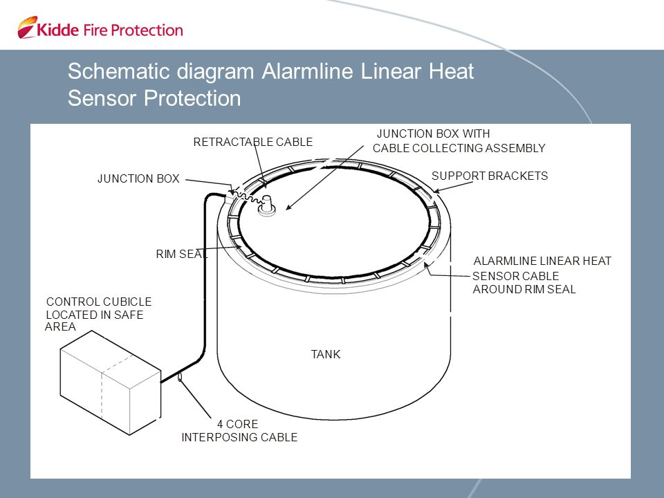 Alarmline Linear Heat Detection For Storage Tank