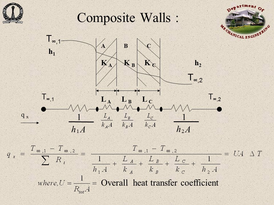 Composite Walls : T∞,1 T∞,2 A h Overall heat transfer coefficient h1