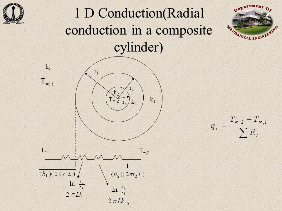 1 D Conduction(Radial conduction in a composite cylinder)