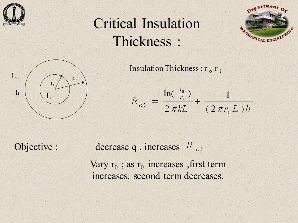 Critical Insulation Thickness :