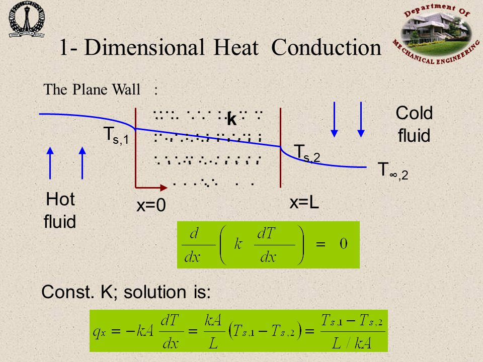1- Dimensional Heat Conduction