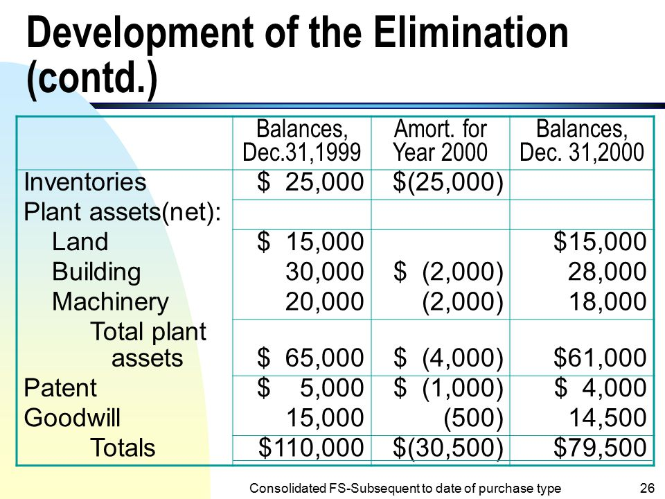 Development of the Elimination (contd.)