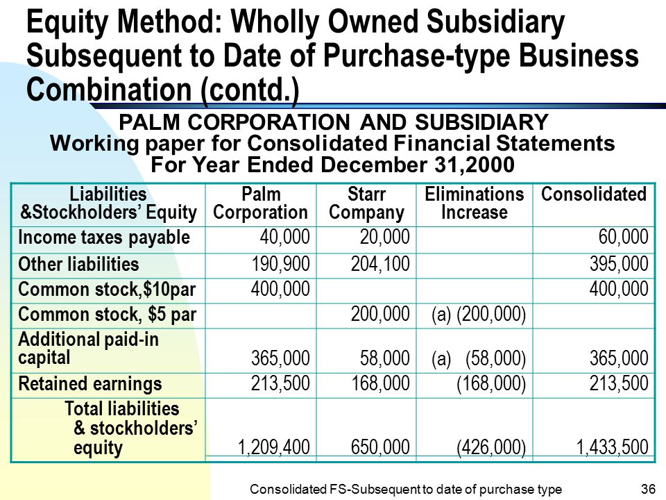 Equity Method: Wholly Owned Subsidiary Subsequent to Date of Purchase-type Business Combination (contd.)