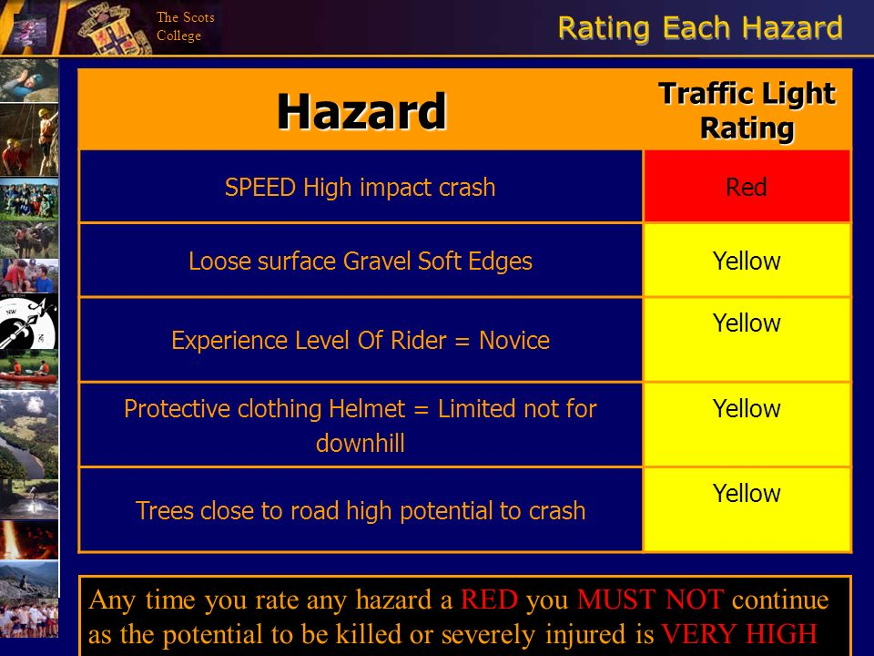 Hazard Rating Each Hazard Traffic Light Rating