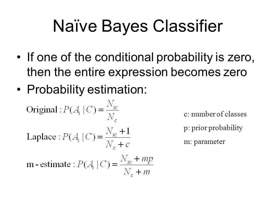 Naive Bayes Algorithm In M – Meta Morphoz