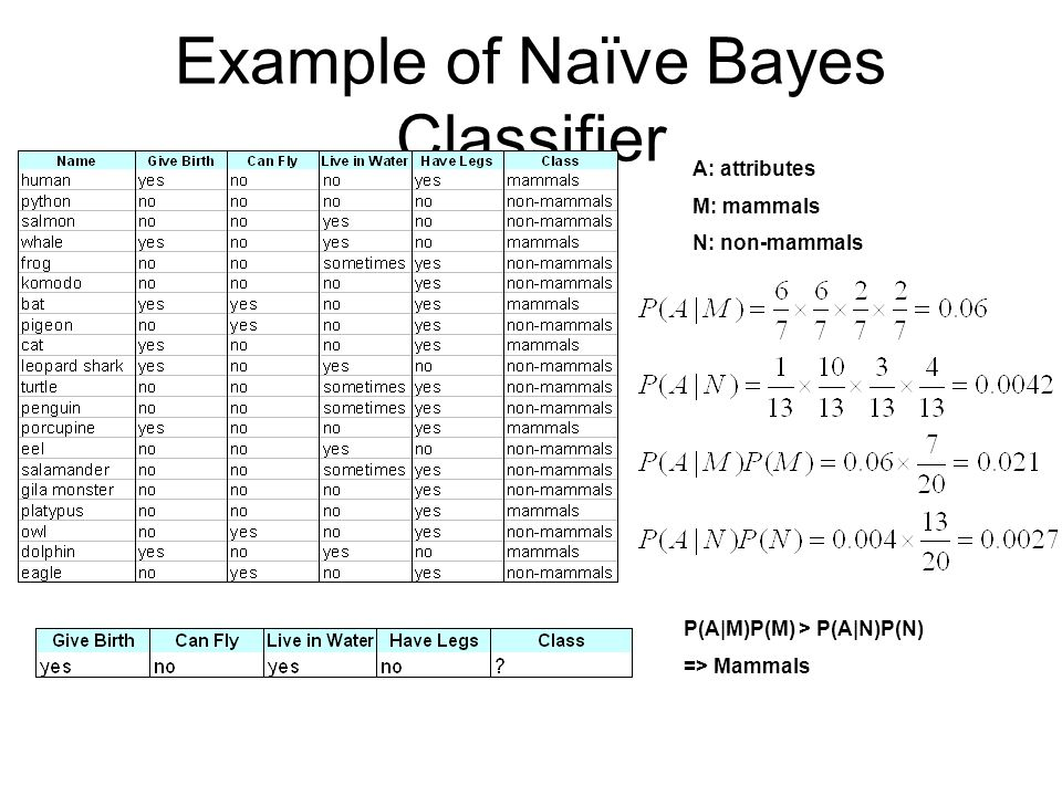 Data Mining Classification Nave Bayes Classifier Ppt Video